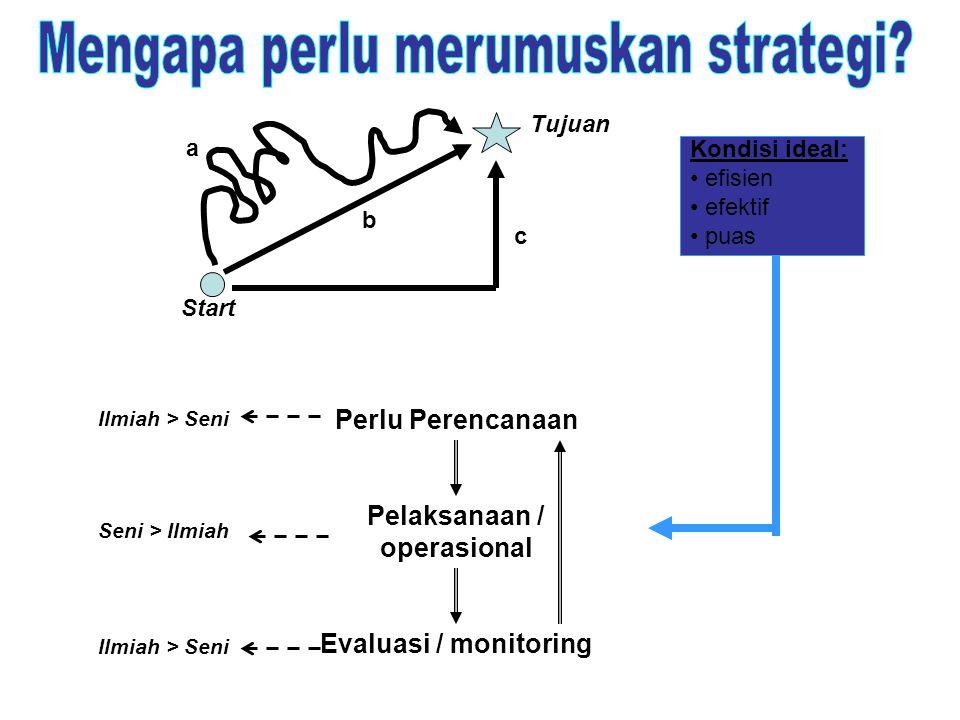 Pelaksanaan / operasional