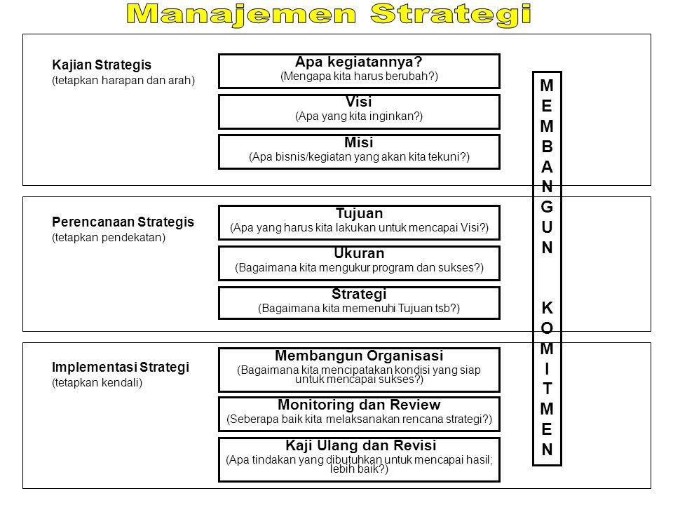 Manajemen Strategi MEMBANGUN KOMITMEN Apa kegiatannya Visi Misi