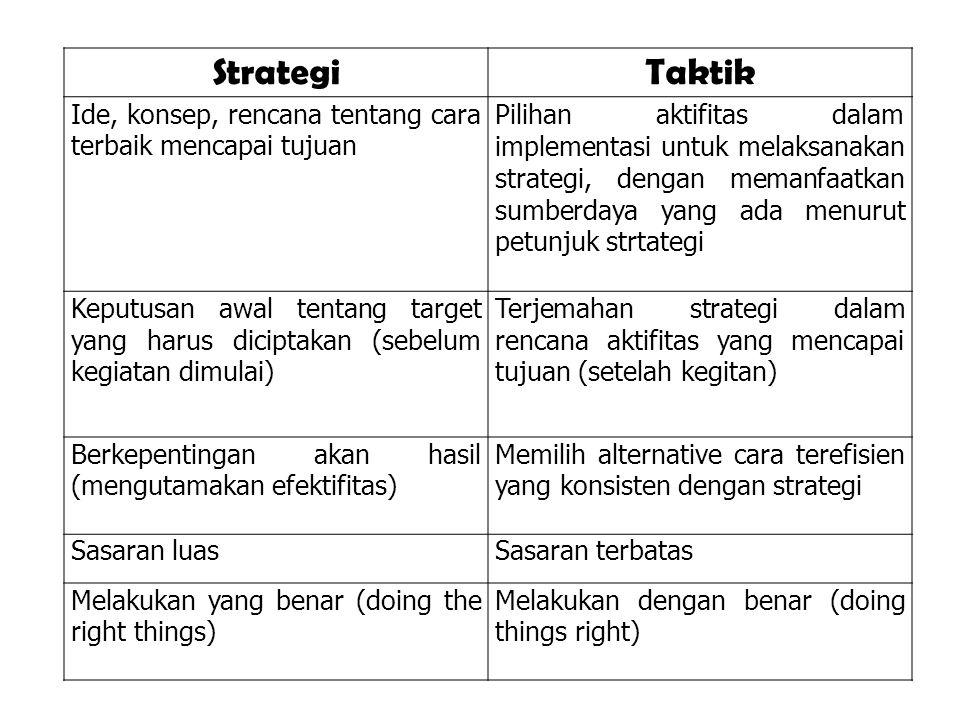 Strategi Taktik. Ide, konsep, rencana tentang cara terbaik mencapai tujuan.