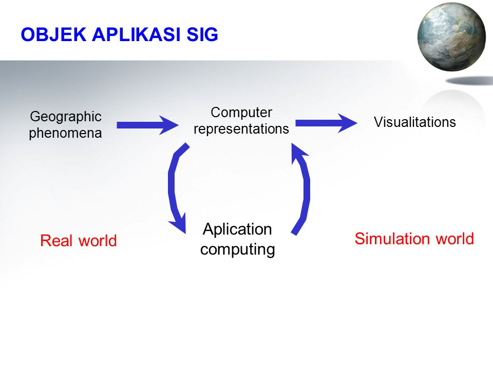 OBJEK APLIKASI SIG Aplication computing Real world Simulation world