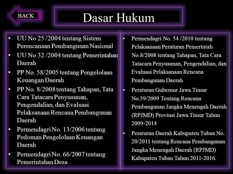 BACK Dasar Hukum. UU No 25 /2004 tentang Sistem Perencanaan Pembangunan Nasional. UU No 32 /2004 tentang Pemerintahan Daerah.