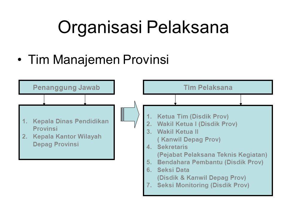Organisasi Pelaksana Tim Manajemen Provinsi Penanggung Jawab