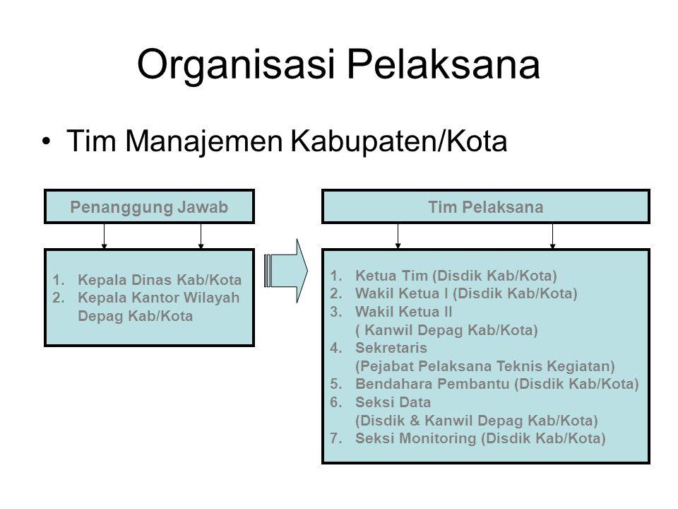 Organisasi Pelaksana Tim Manajemen Kabupaten/Kota Penanggung Jawab