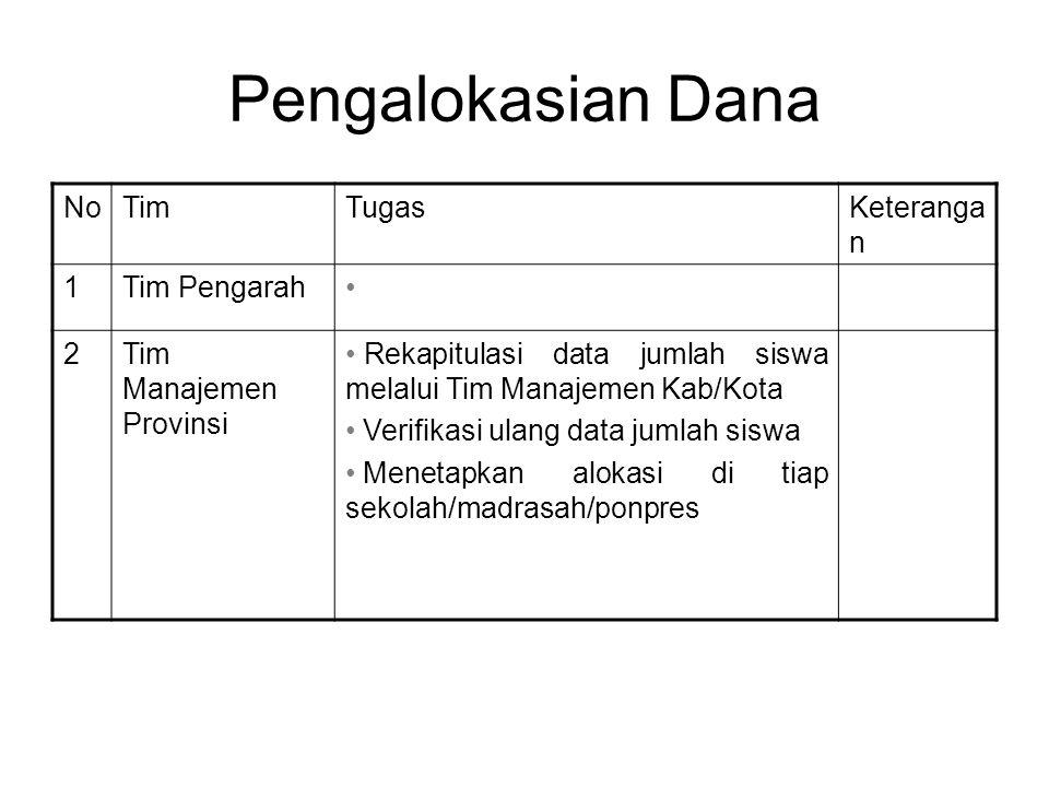 Pengalokasian Dana No Tim Tugas Keterangan 1 Tim Pengarah 2