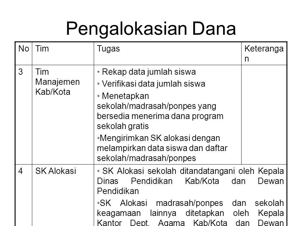 Pengalokasian Dana No Tim Tugas Keterangan 3 Tim Manajemen Kab/Kota