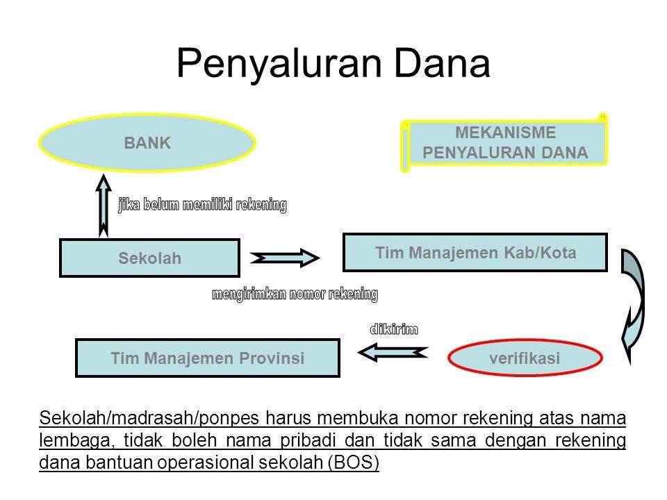 Tim Manajemen Kab/Kota Tim Manajemen Provinsi