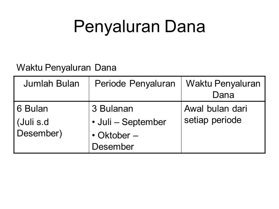 Penyaluran Dana Waktu Penyaluran Dana Jumlah Bulan Periode Penyaluran