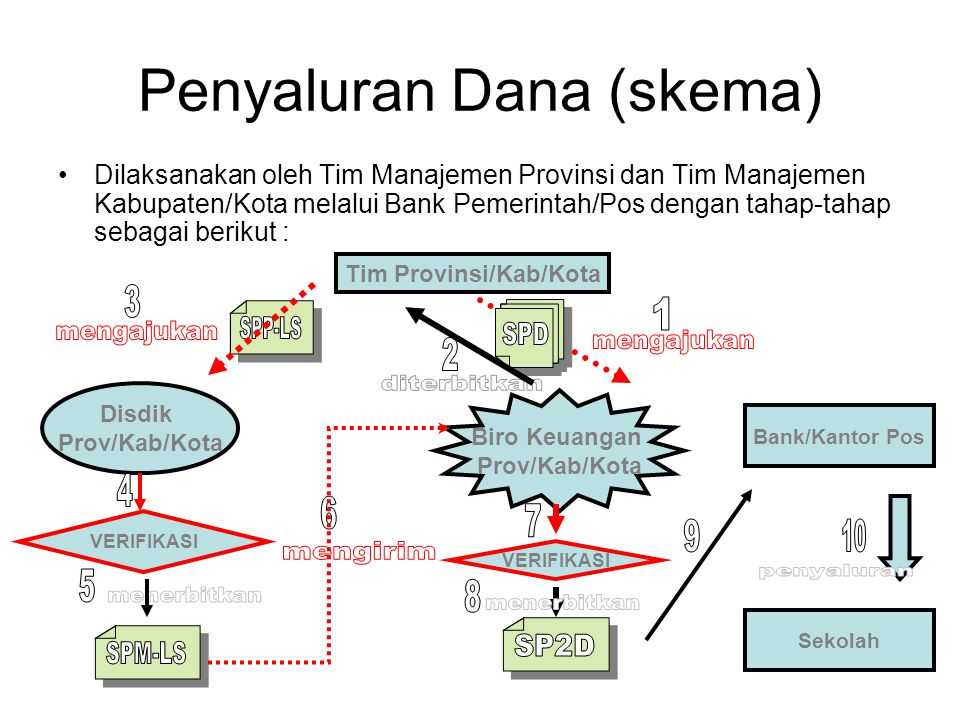 Penyaluran Dana (skema)