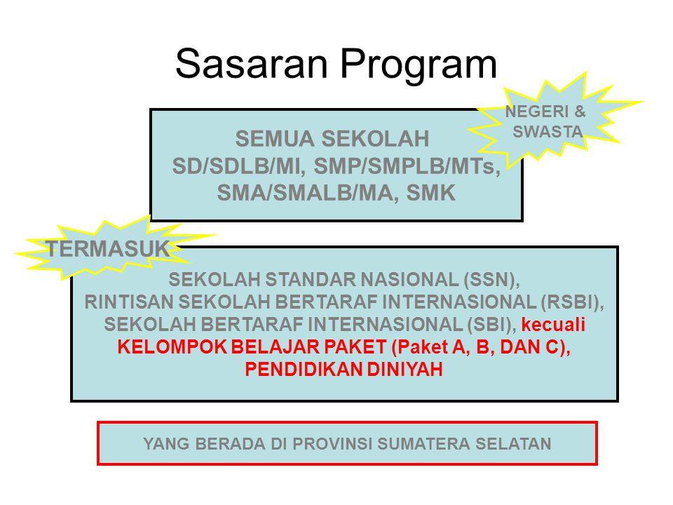 Sasaran Program SEMUA SEKOLAH SD/SDLB/MI, SMP/SMPLB/MTs,