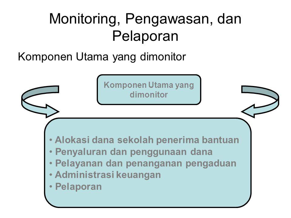 Monitoring, Pengawasan, dan Pelaporan