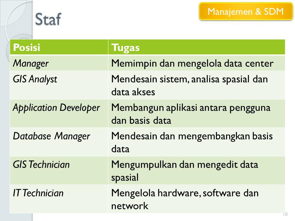 Staf Posisi Tugas Manager Memimpin dan mengelola data center
