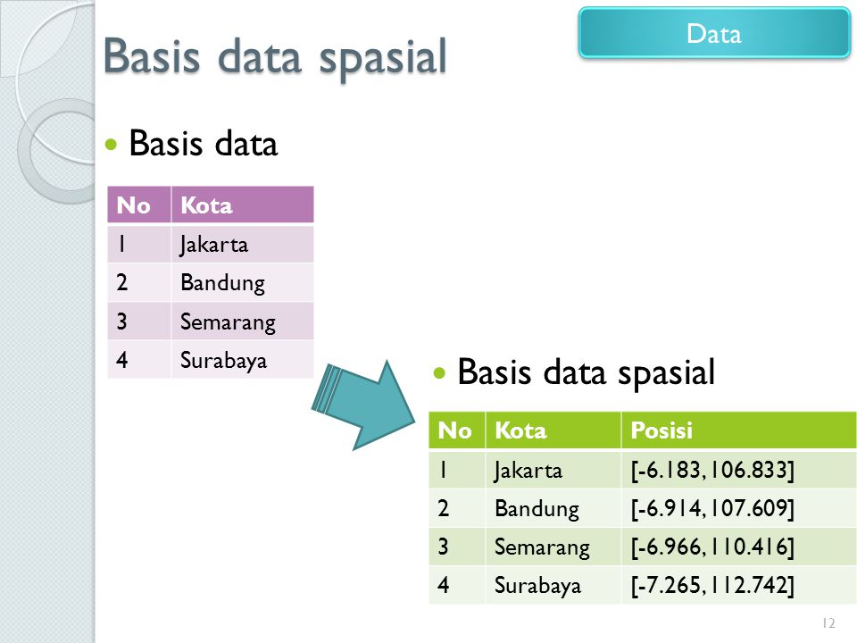 Basis data spasial Basis data Basis data spasial Data No Kota 1