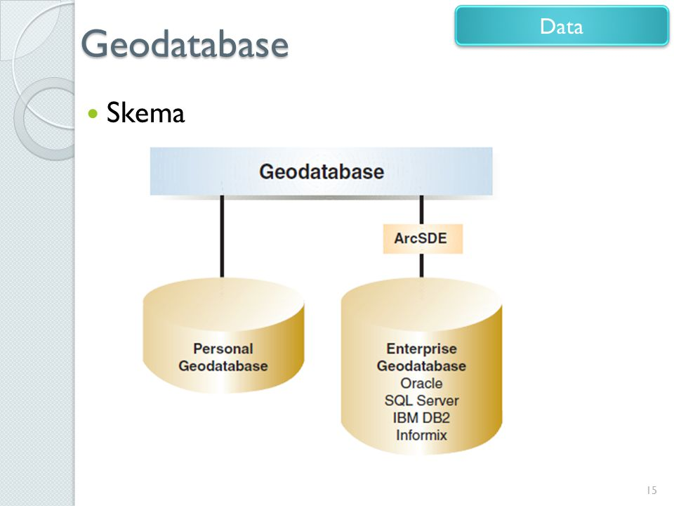 Geodatabase Data Skema