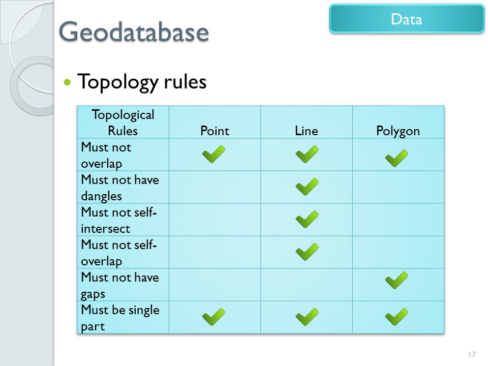 Geodatabase Topology rules Data Topological Rules Point Line Polygon