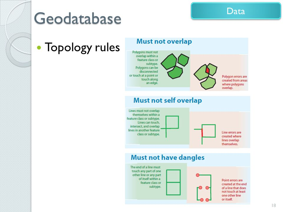 Geodatabase Data Topology rules