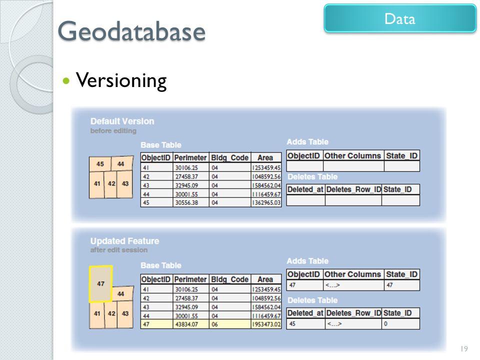Geodatabase Data Versioning