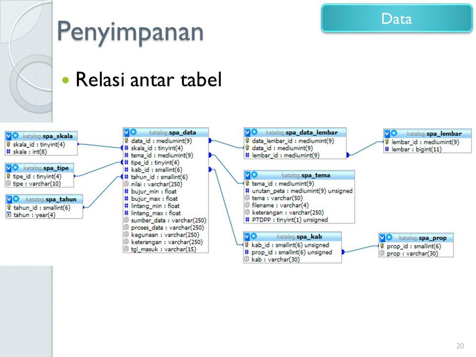 Penyimpanan Data Relasi antar tabel