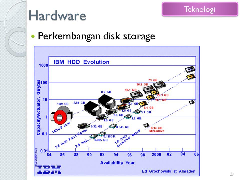 Hardware Teknologi Perkembangan disk storage