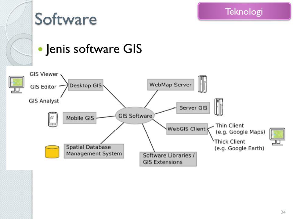 Software Teknologi Jenis software GIS