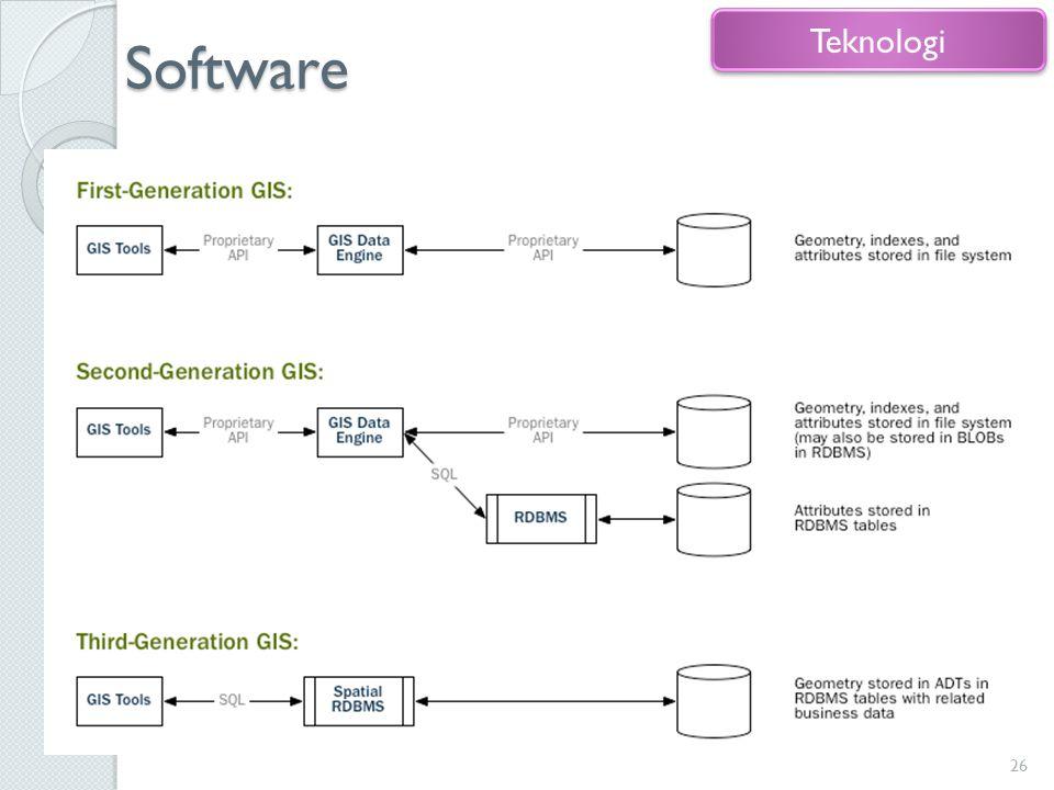 Software Teknologi Bagian terpenting dari suatu sistem