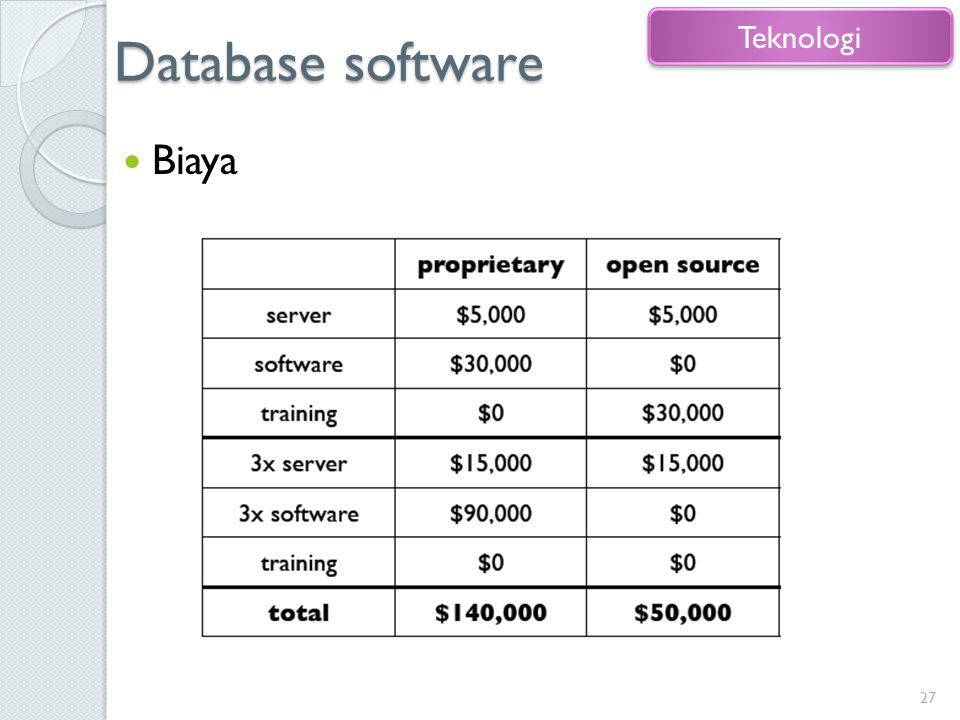 Database software Teknologi Biaya