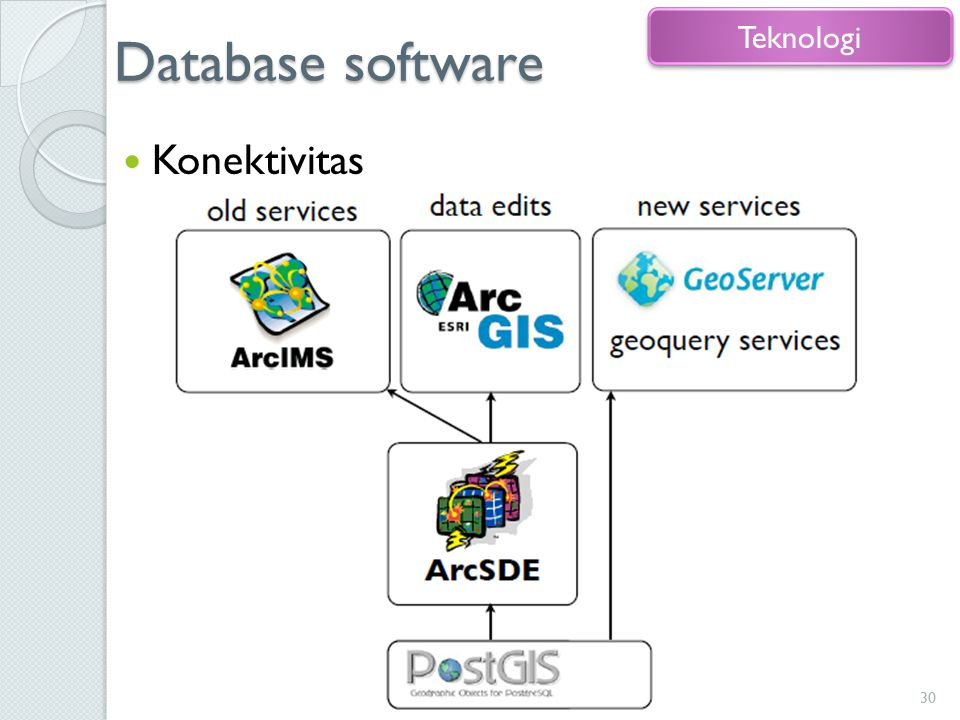 Database software Teknologi Konektivitas