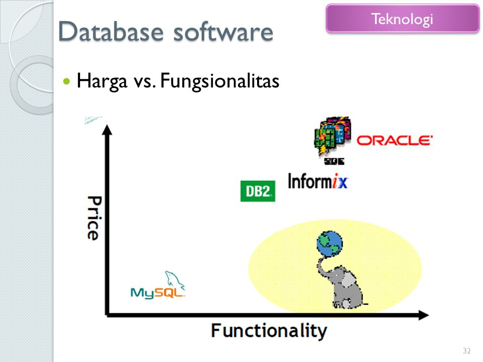 Database software Teknologi Harga vs. Fungsionalitas