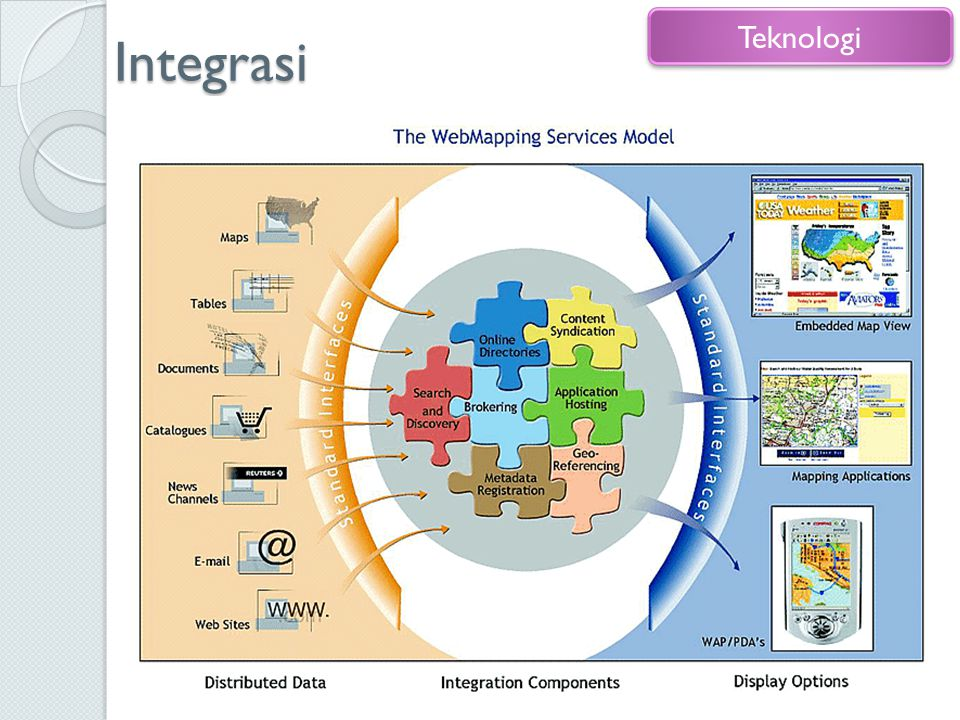 Integrasi Internet hardware & software