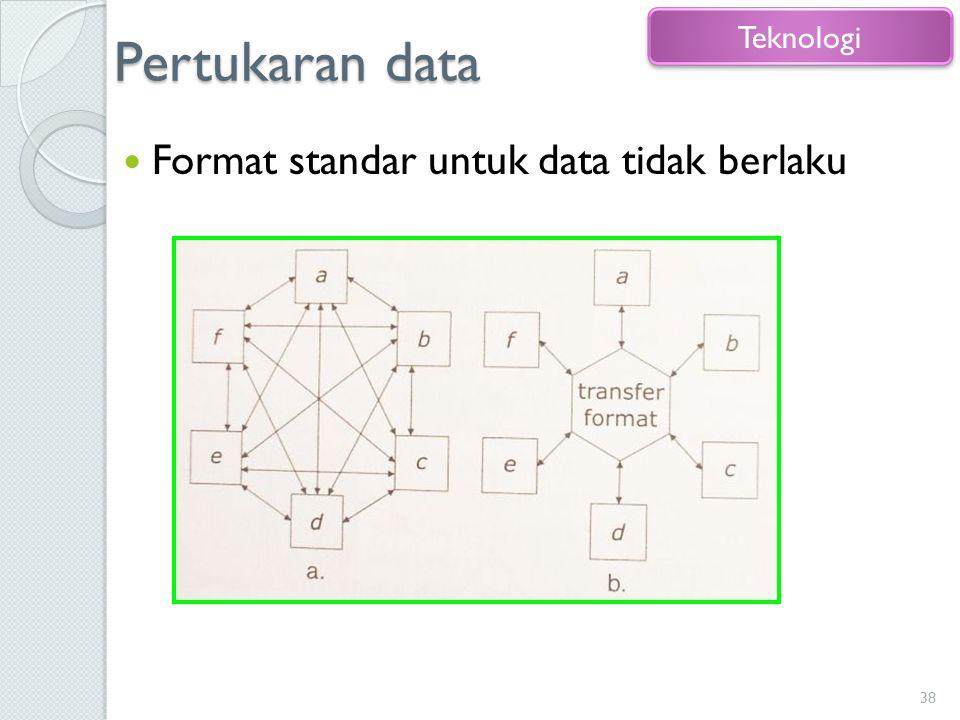Pertukaran data Teknologi Format standar untuk data tidak berlaku
