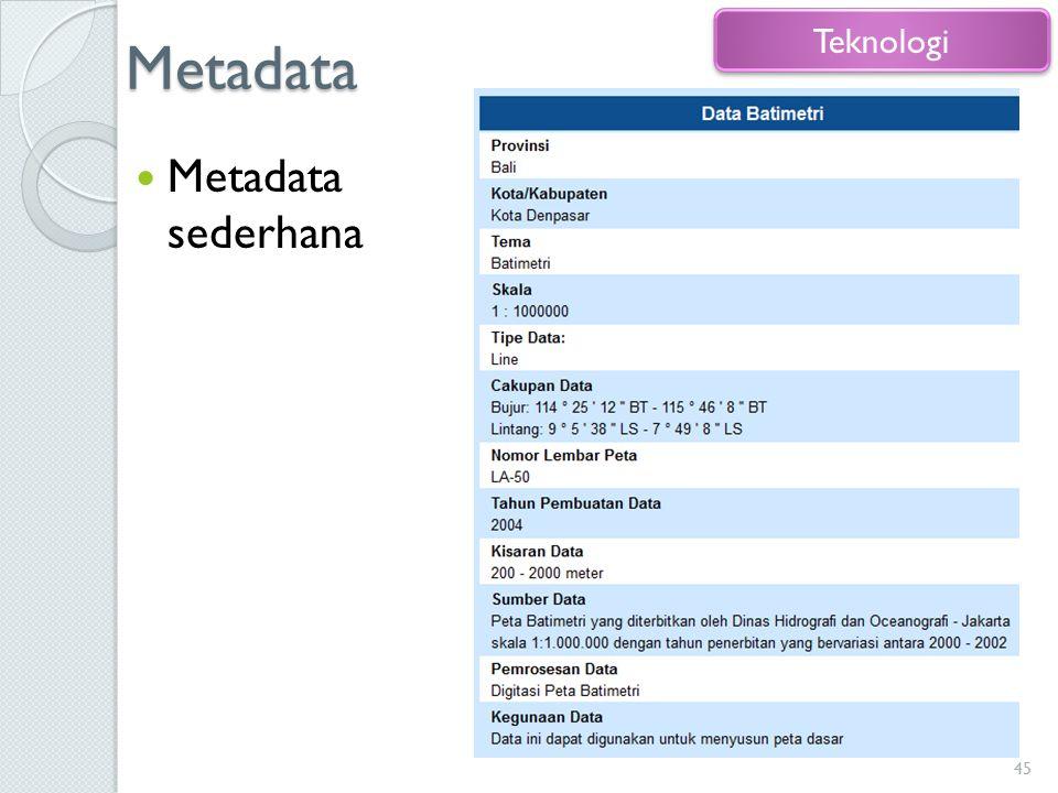 Metadata Teknologi Metadata sederhana