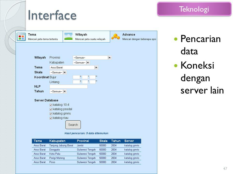 Interface Teknologi Pencarian data Koneksi dengan server lain