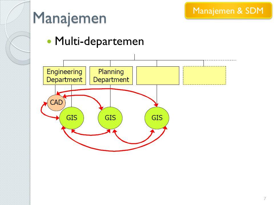 Manajemen Manajemen & SDM Multi-departemen