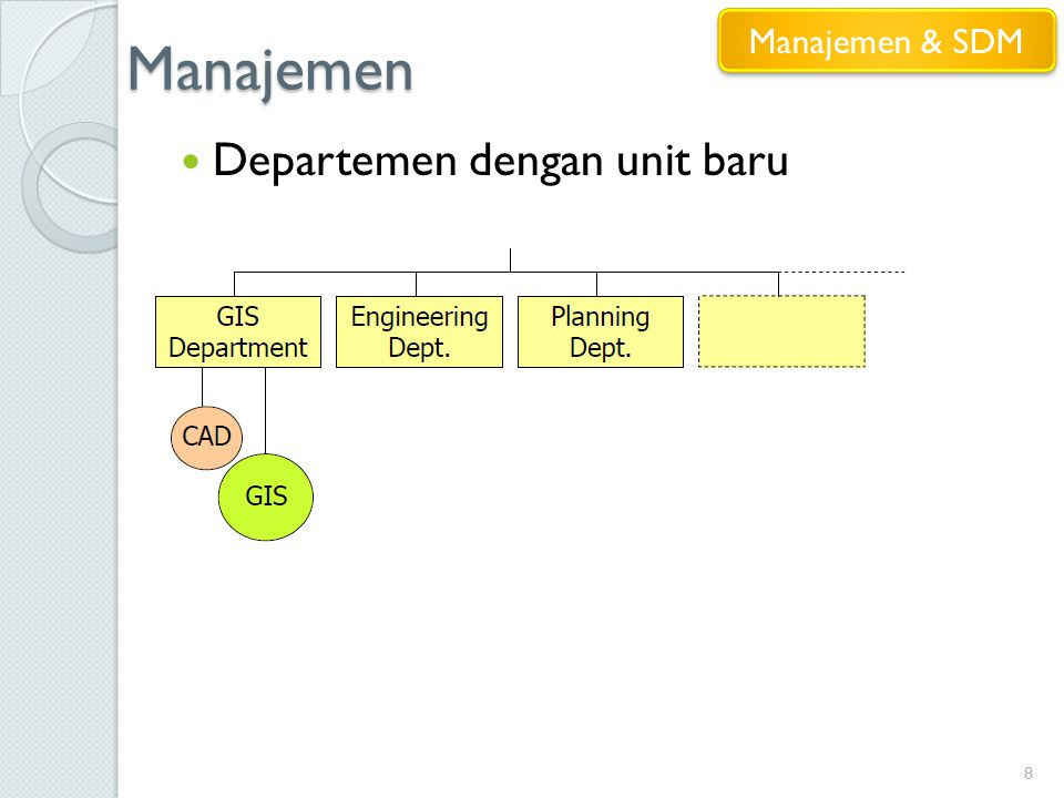 Manajemen Manajemen & SDM Departemen dengan unit baru