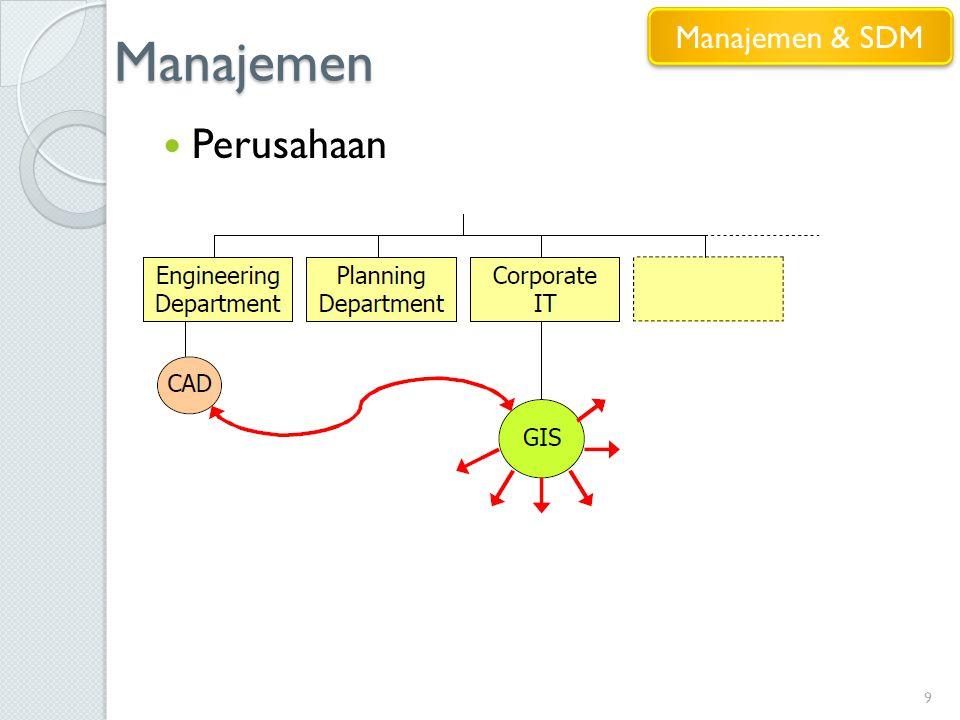 Manajemen Manajemen & SDM Perusahaan