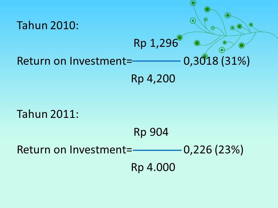 Tahun 2010: Rp 1,296 Return on Investment= 0,3018 (31%) Rp 4,200 Tahun 2011: Rp 904 Return on Investment= 0,226 (23%) Rp 4.000