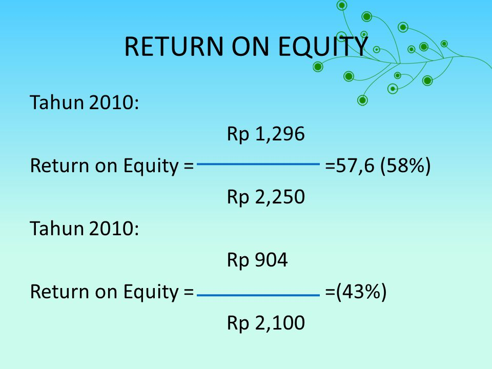 RETURN ON EQUITY Tahun 2010: Rp 1,296 Return on Equity = =57,6 (58%) Rp 2,250 Rp 904 Return on Equity = =(43%) Rp 2,100