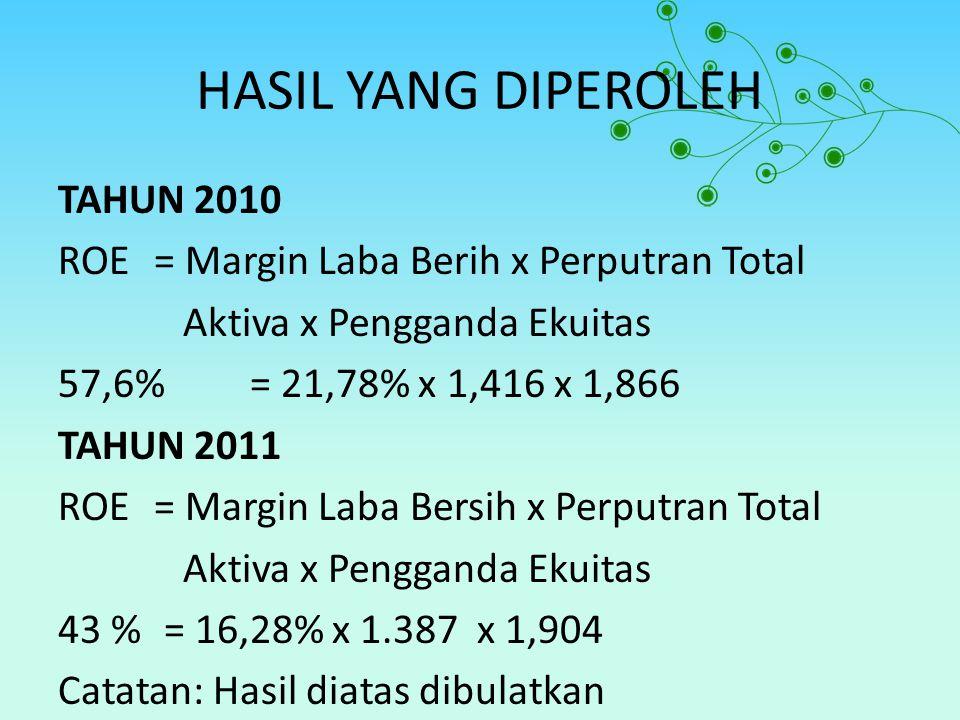 HASIL YANG DIPEROLEH