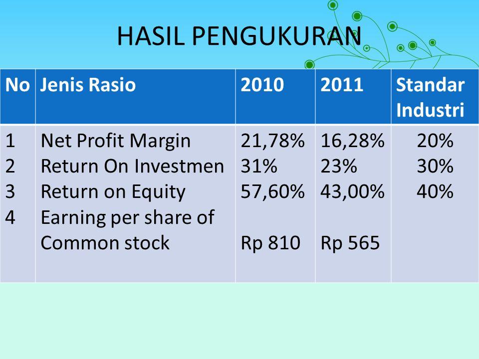 HASIL PENGUKURAN No Jenis Rasio 2010 2011 Standar Industri 1 2 3 4