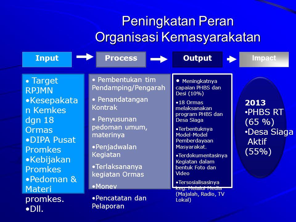 Peningkatan Peran Organisasi Kemasyarakatan
