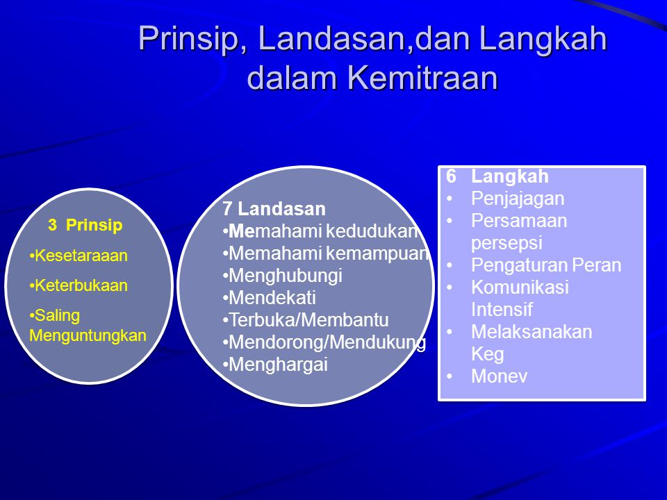 Prinsip, Landasan,dan Langkah dalam Kemitraan