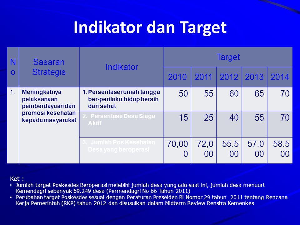 Indikator dan Target No Sasaran Strategis Indikator Target 2010 2011