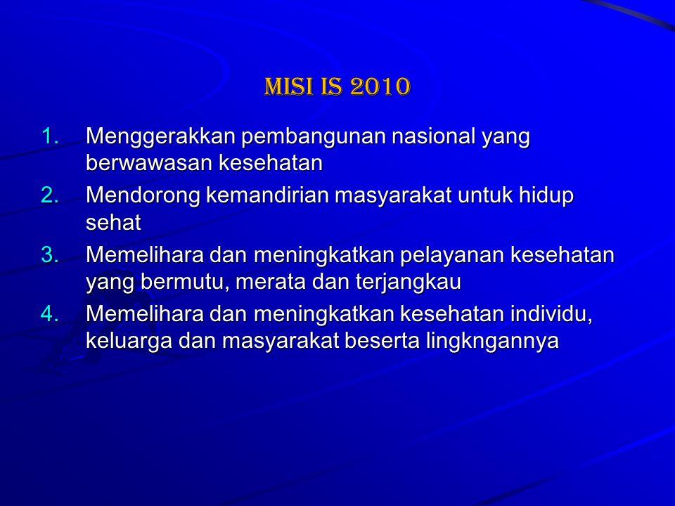 Misi IS 2010 Menggerakkan pembangunan nasional yang berwawasan kesehatan. Mendorong kemandirian masyarakat untuk hidup sehat.