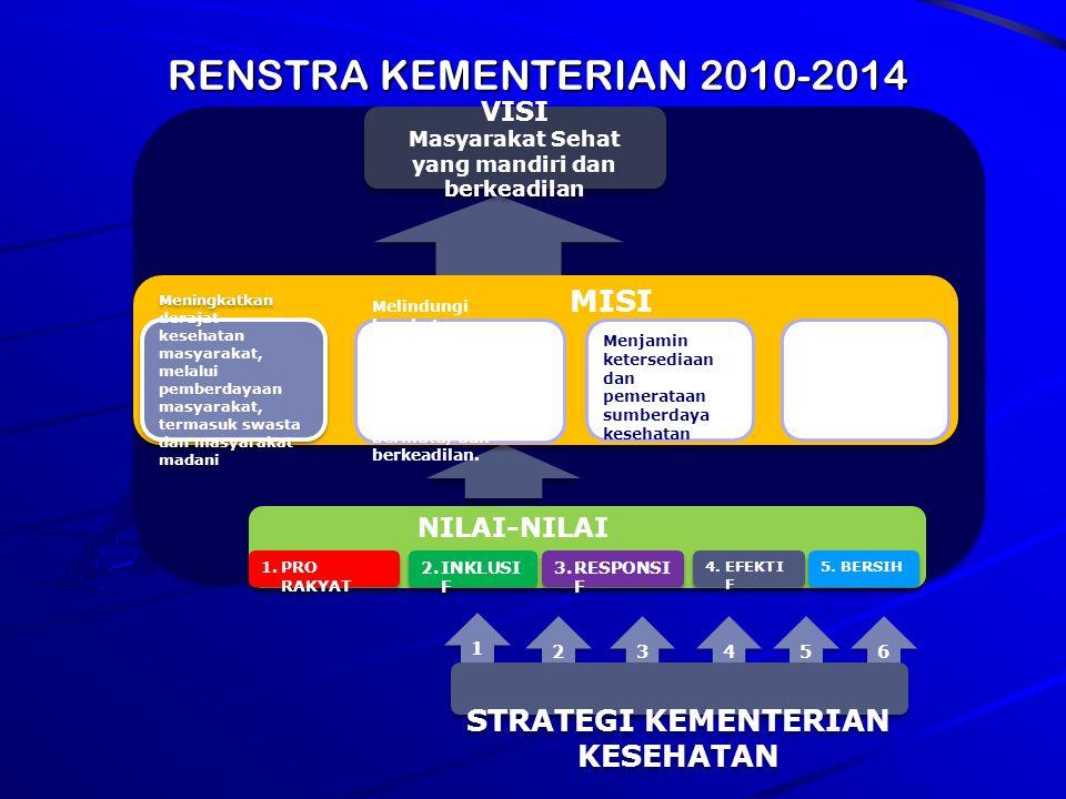 RENSTRA KEMENTERIAN 2010-2014 MISI STRATEGI KEMENTERIAN KESEHATAN VISI