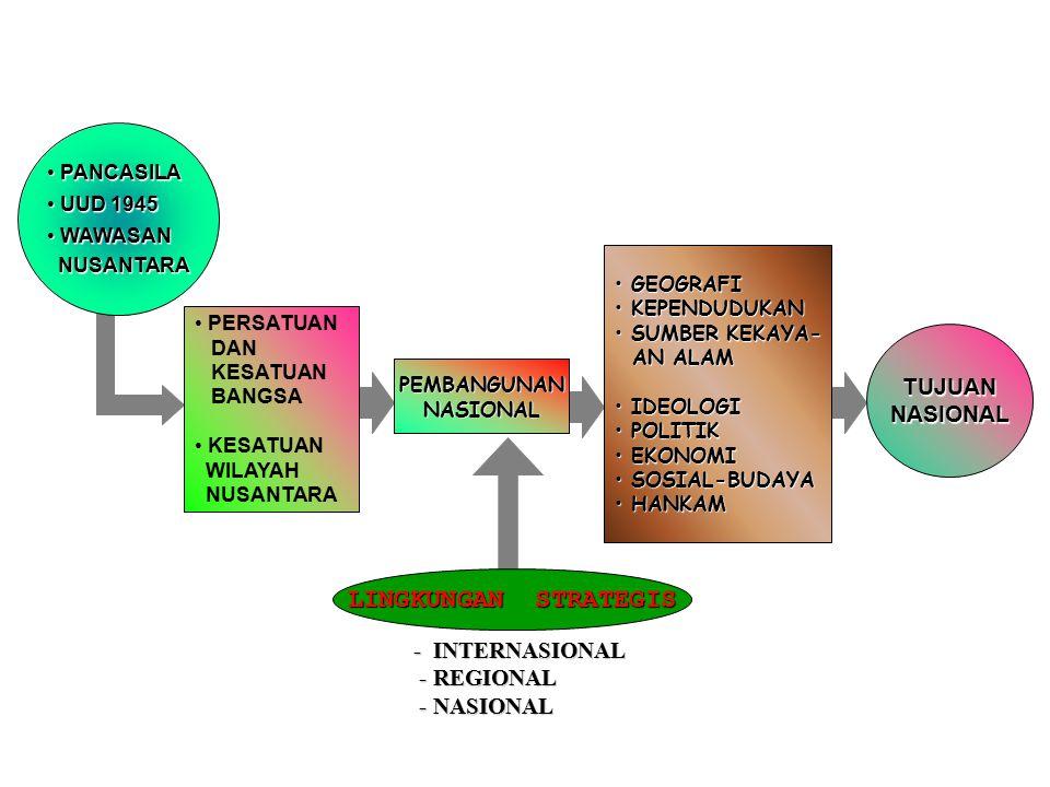 LINGKUNGAN STRATEGIS TUJUAN NASIONAL - INTERNASIONAL - REGIONAL