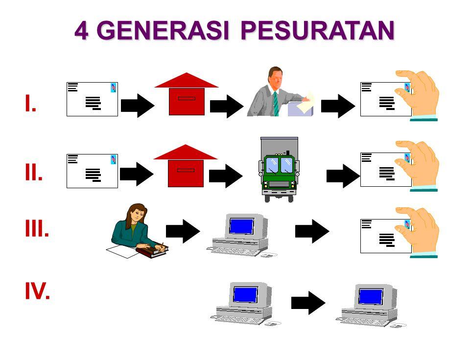 4 GENERASI PESURATAN I. II. III. IV.