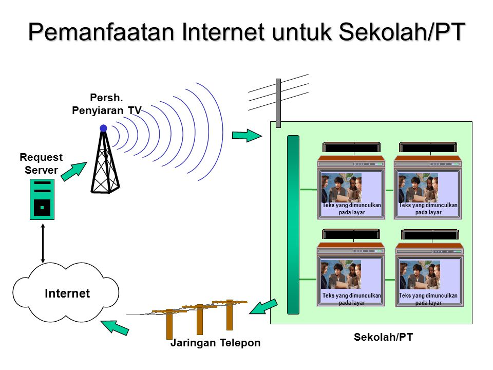 Pemanfaatan Internet untuk Sekolah/PT