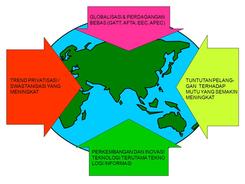 GLOBALISASI & PERDAGANGAN
