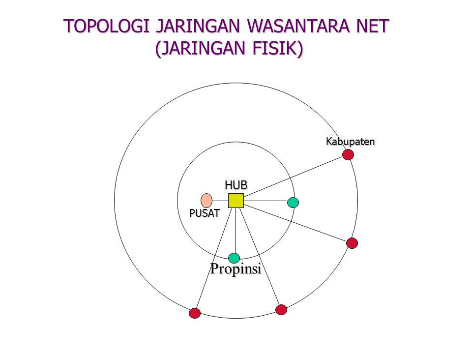 TOPOLOGI JARINGAN WASANTARA NET