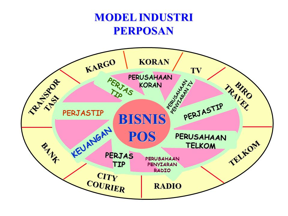 BISNIS POS MODEL INDUSTRI PERPOSAN KORAN KARGO TV TRANSPOR BIRO TRAVEL