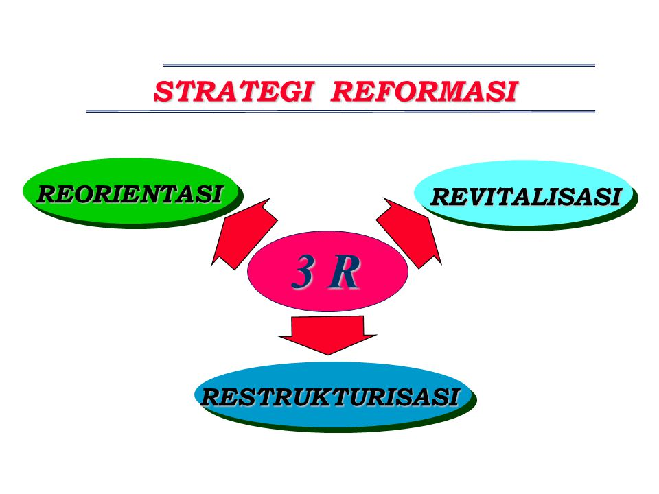 STRATEGI REFORMASI REORIENTASI REVITALISASI 3 R RESTRUKTURISASI
